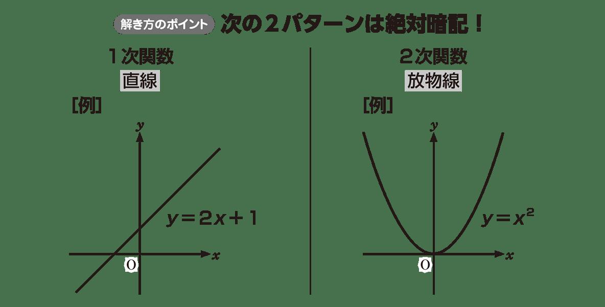 高校数学Ⅰ 2次関数2 ポイント