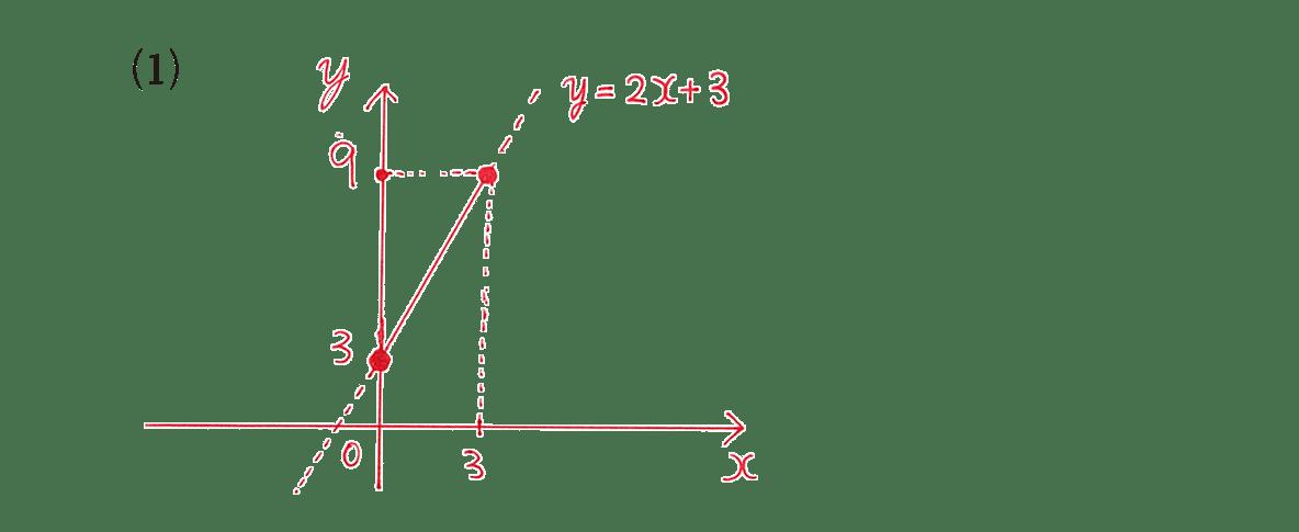 高校数学Ⅰ 2次関数3 例題(1)の答え