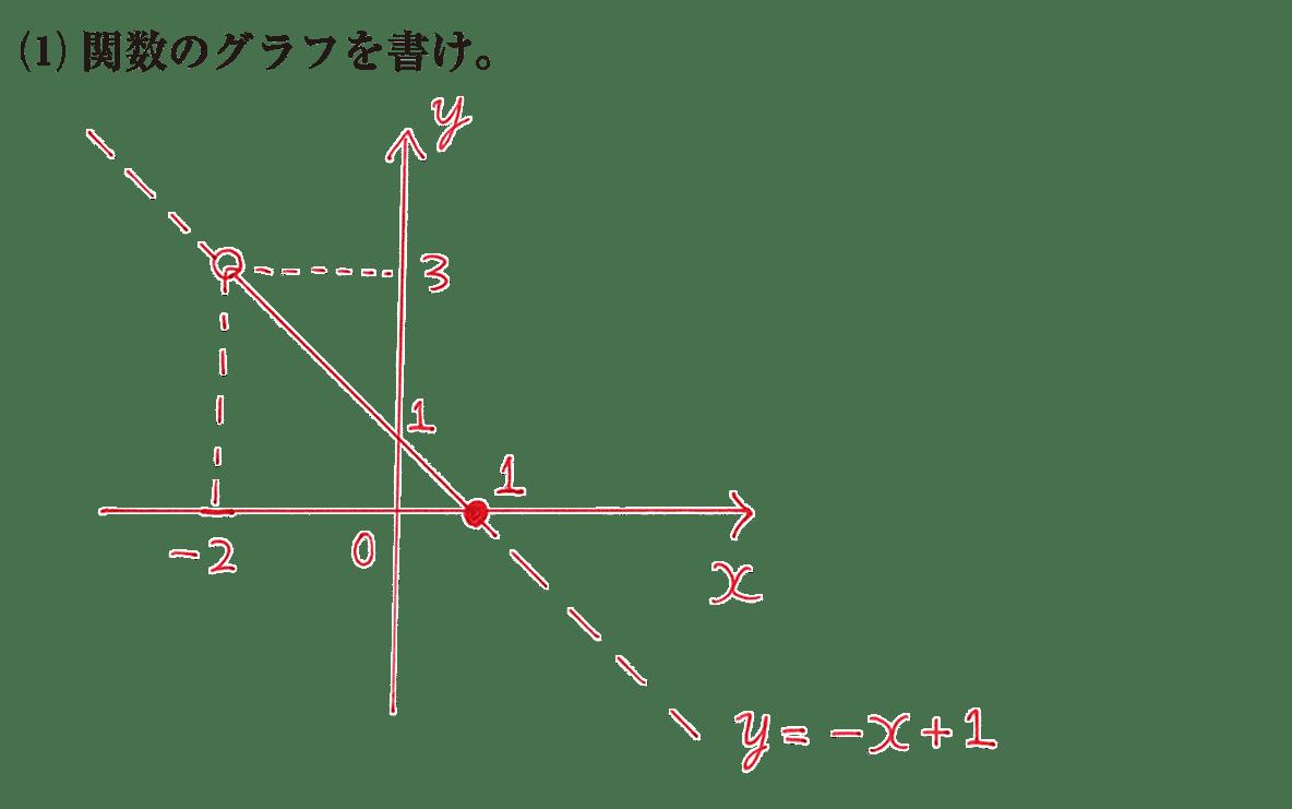 高校数学Ⅰ 2次関数3 練習(1)の答え
