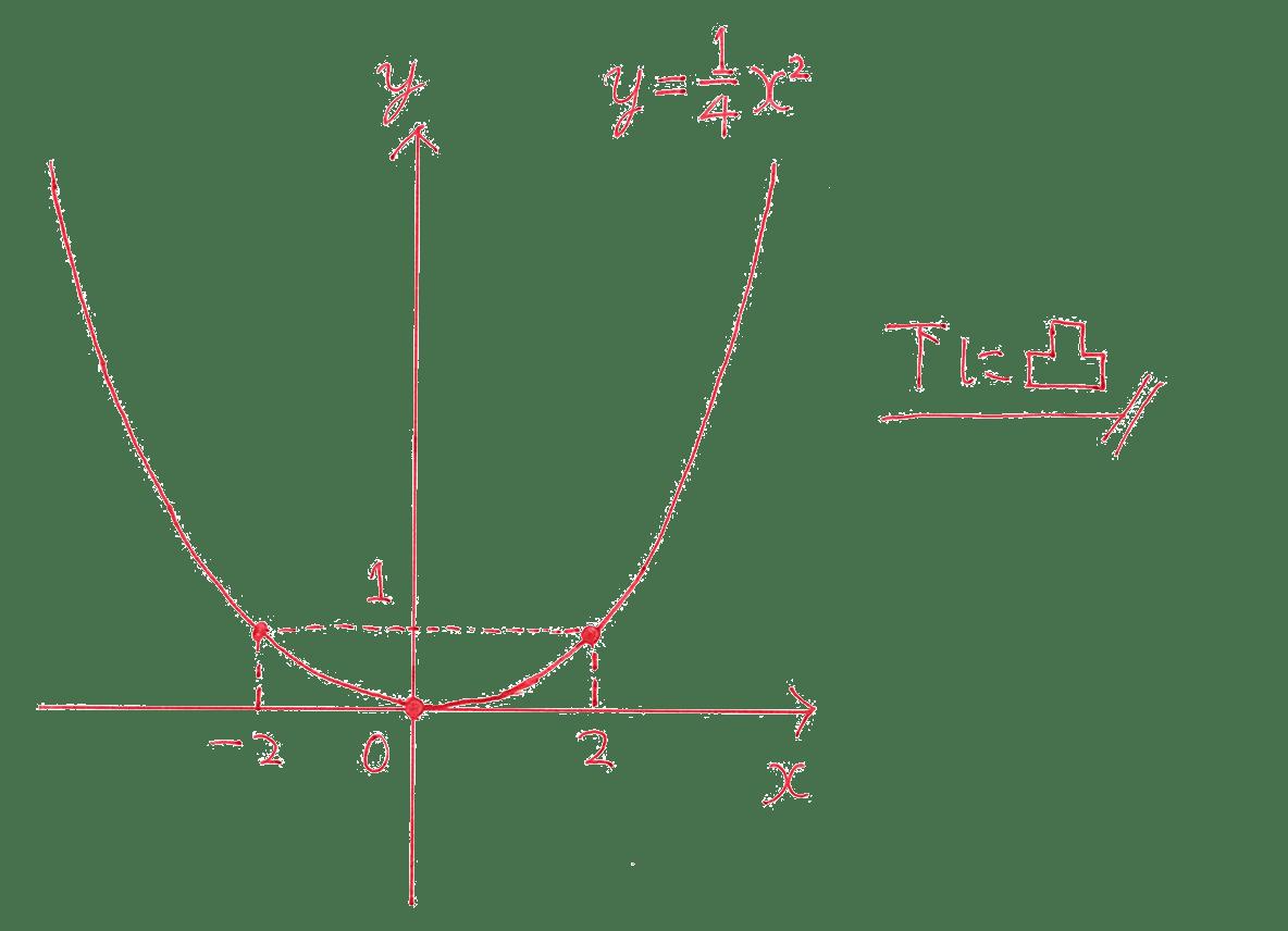 高校数学Ⅰ 2次関数5 例題の答え
