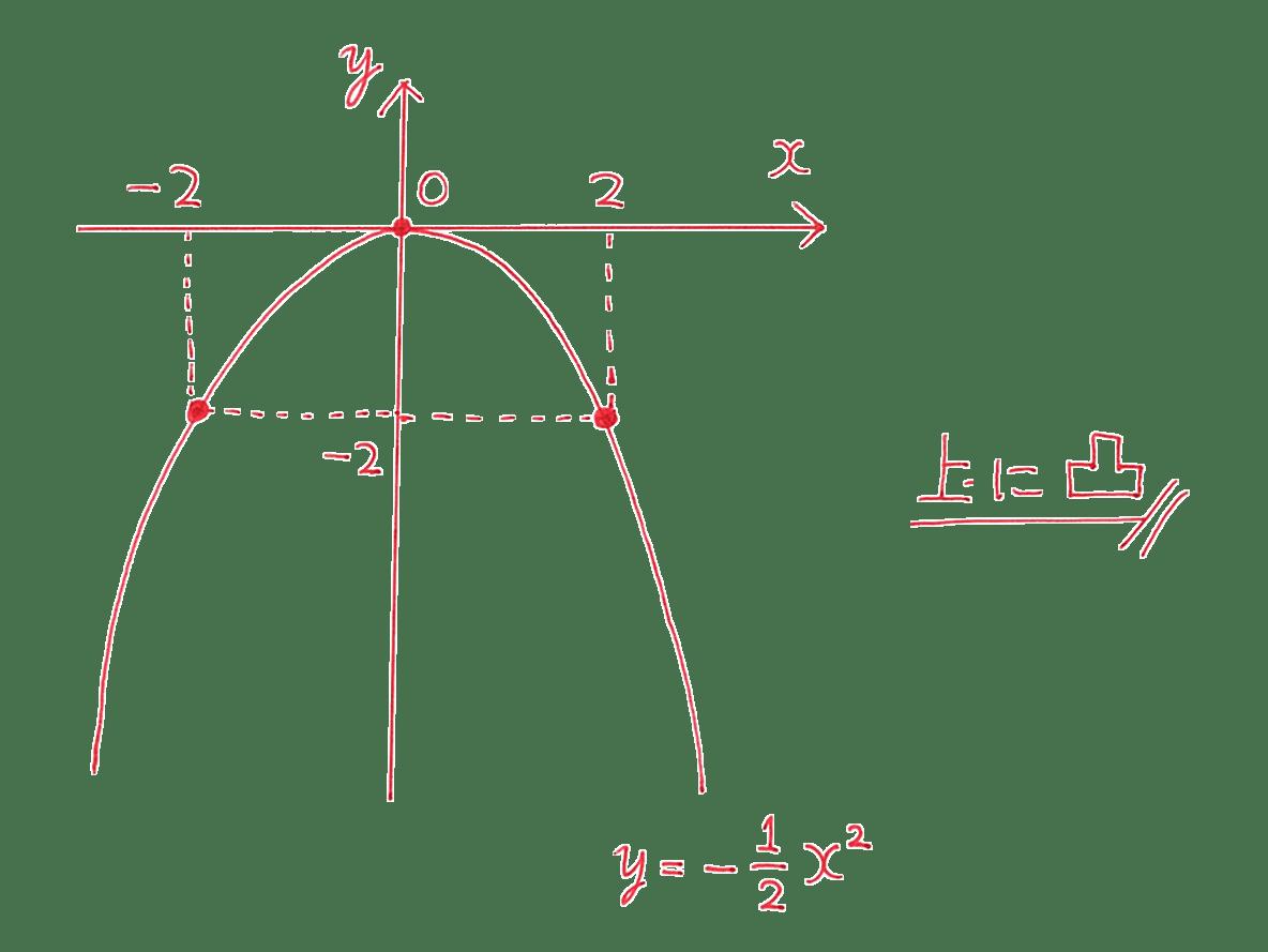 高校数学Ⅰ 2次関数5 練習の答え