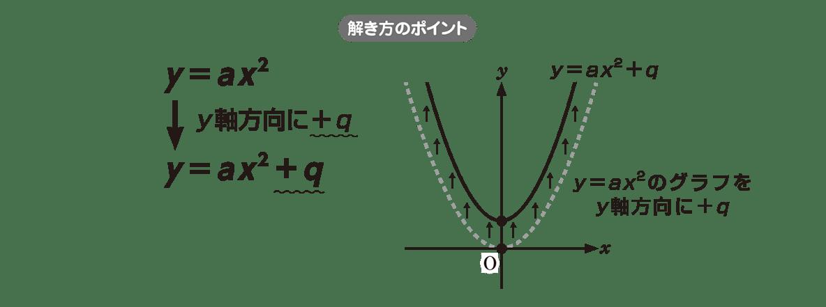高校数学Ⅰ 2次関数6 ポイント
