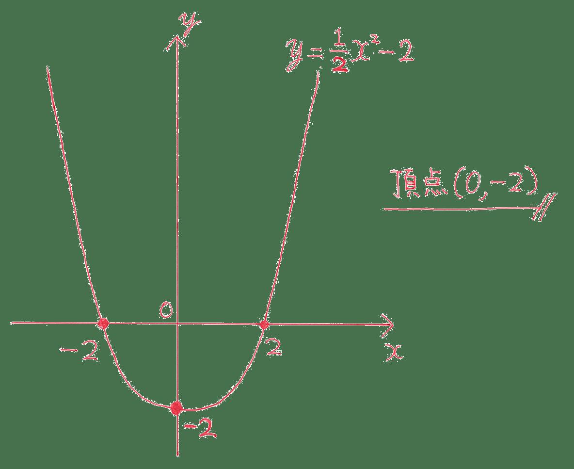高校数学Ⅰ 2次関数6 例題の答え
