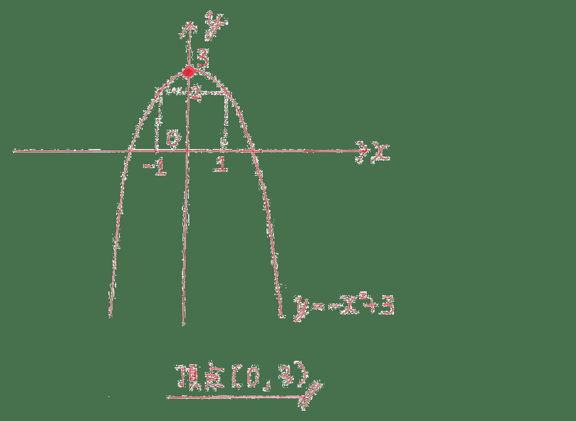 高校数学Ⅰ 2次関数6 練習の答え