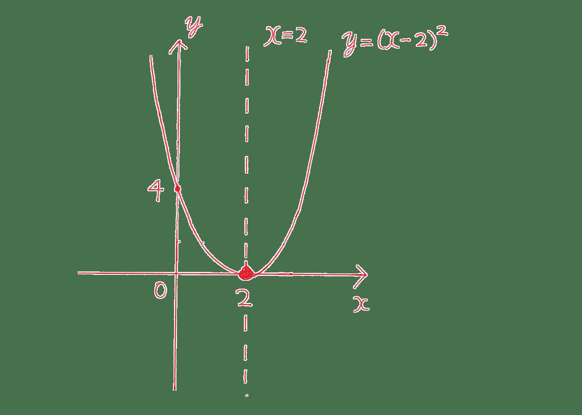 高校数学Ⅰ 2次関数8 例題の答え グラフ