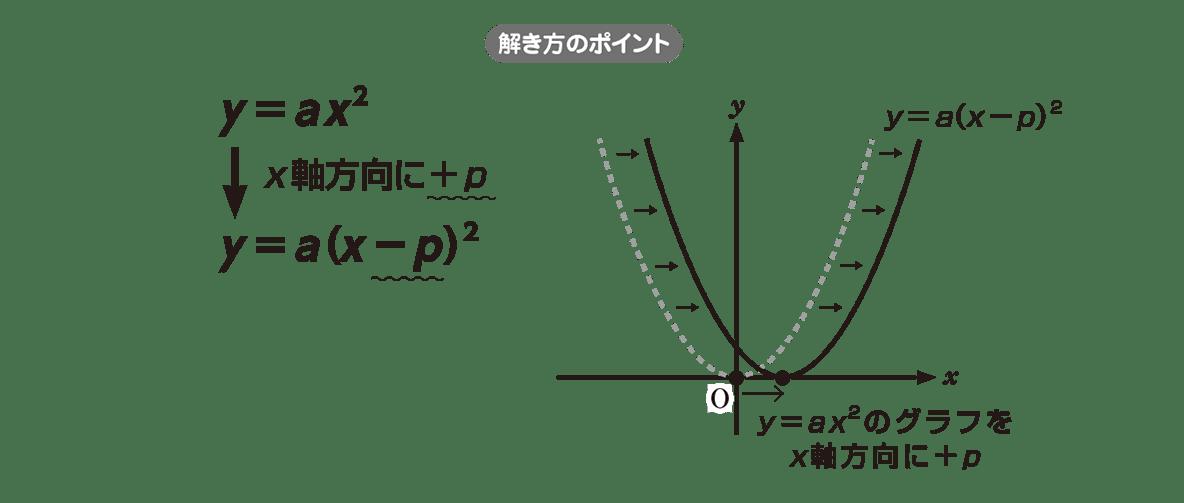 高校数学Ⅰ 2次関数9 ポイント