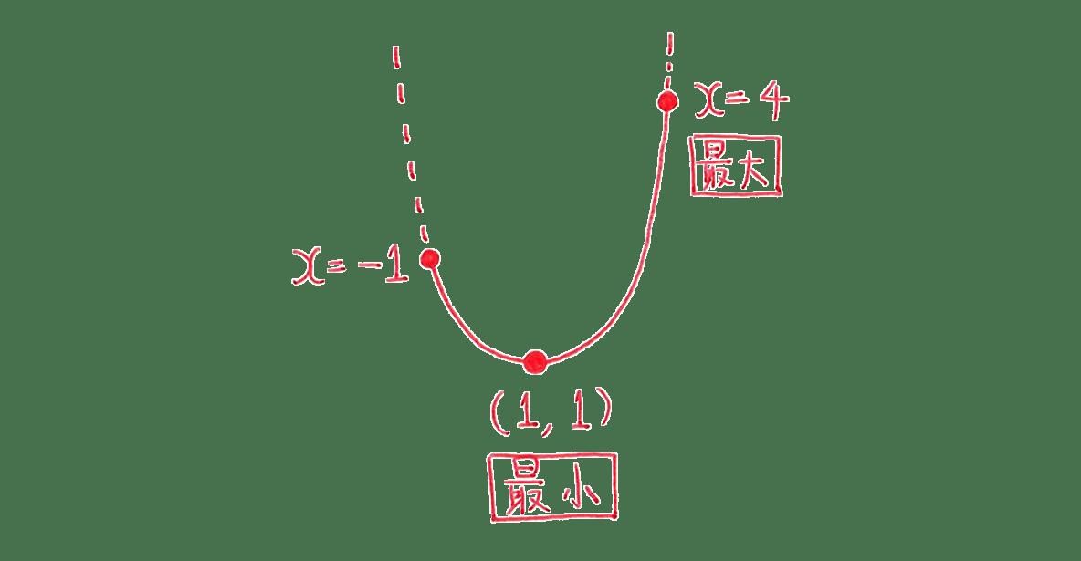 高校数学Ⅰ 2次関数21 例題の答えの左部分 放物線の図