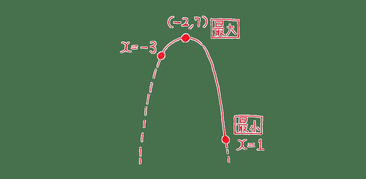 高校数学Ⅰ 2次関数21 練習の答えの左部分 放物線の図