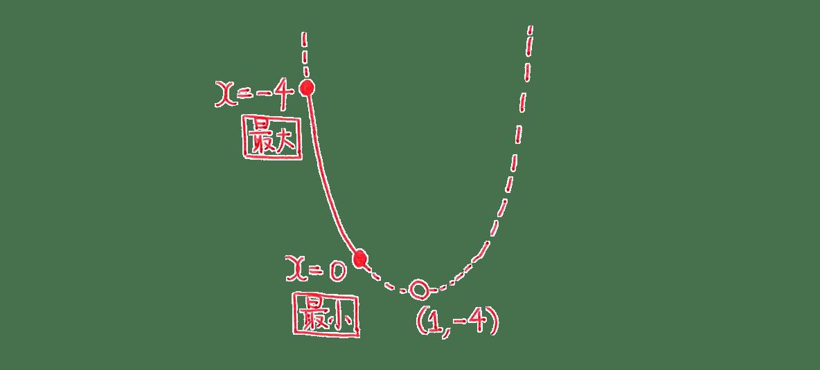 高校数学Ⅰ 2次関数22 例題の答えの左部分 放物線の図