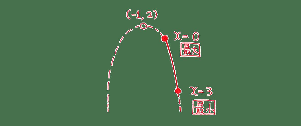 高校数学Ⅰ 2次関数22 練習の答えの左部分 放物線の図