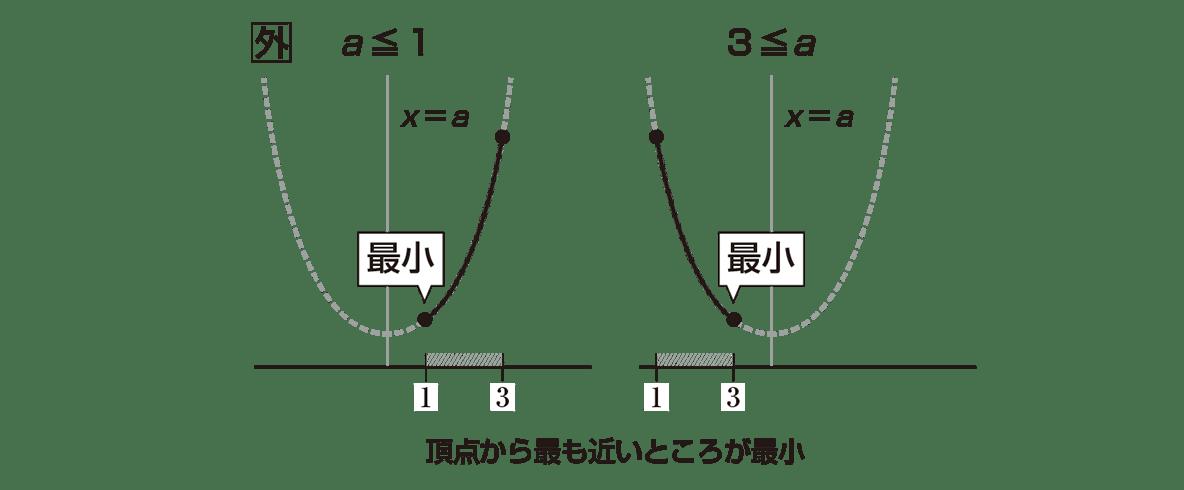 高校数学Ⅰ 2次関数23 ポイント 3つのグラフの真ん中と右