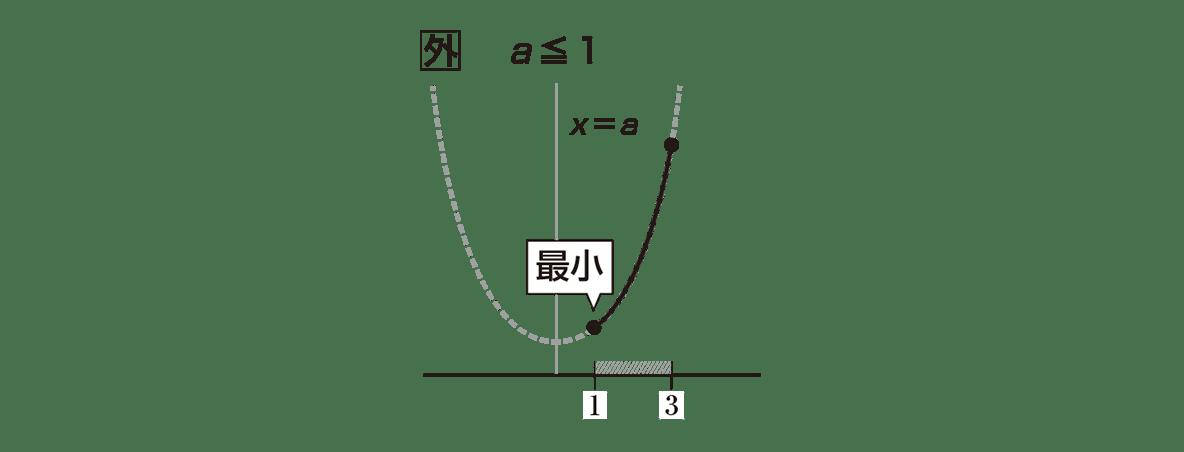 高校数学Ⅰ 2次関数23 ポイント 真ん中のグラフ