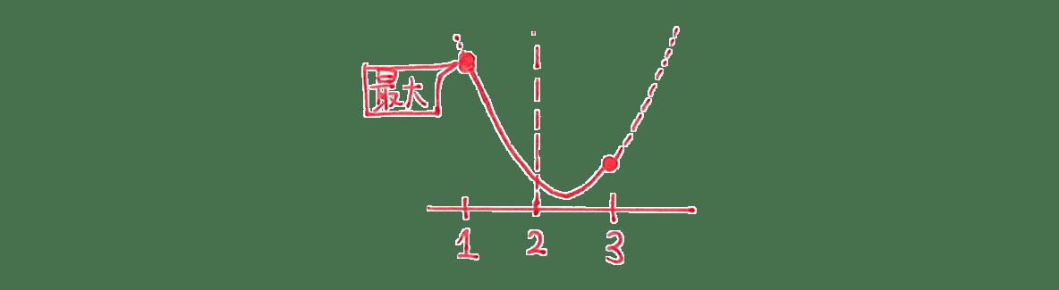 高校数学Ⅰ 2次関数24 例題の答え 右下のグラフ