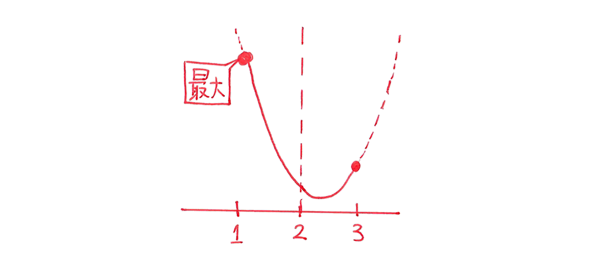 高校数学Ⅰ 2次関数24 練習の答え 右下のグラフ