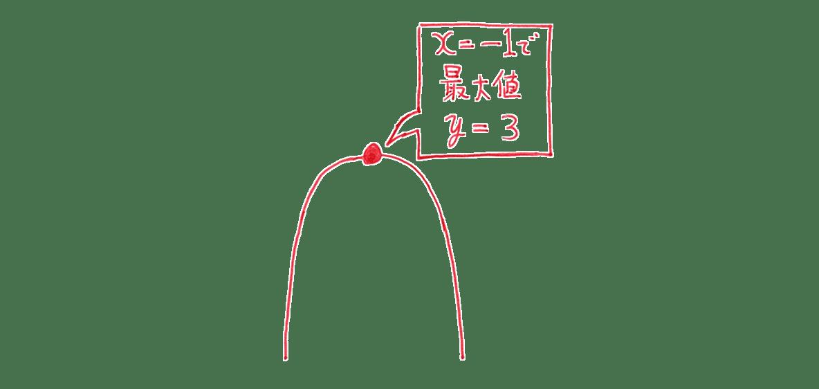 高校数学Ⅰ 2次関数28 練習の答え 右にある放物線