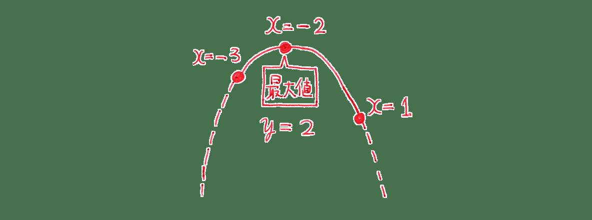 高校数学Ⅰ 2次関数29 練習の答え 左にある放物線