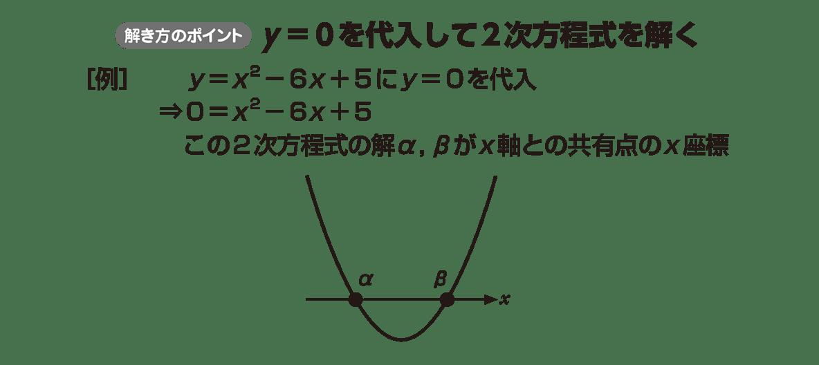 高校数学Ⅰ 2次関数31 ポイント