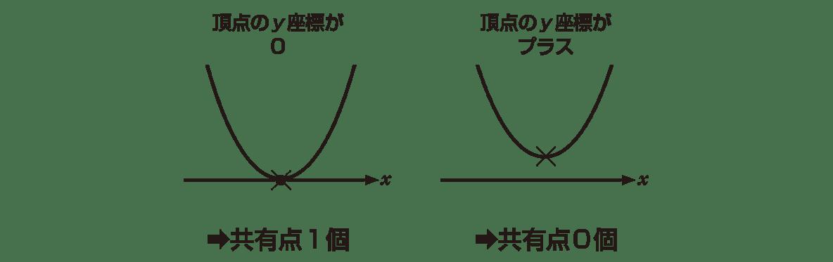 高校数学Ⅰ 2次関数34 ポイント 真ん中と右の図