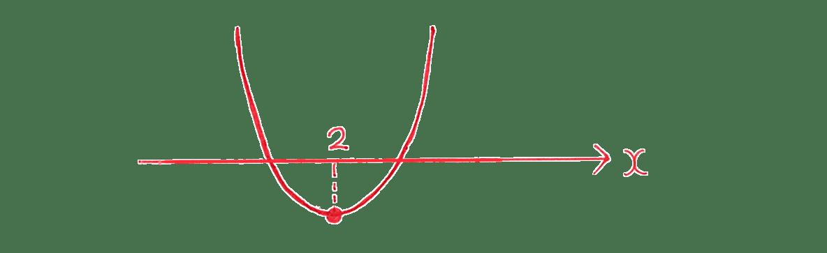 高校数学Ⅰ 2次関数34 例題の答えの放物線