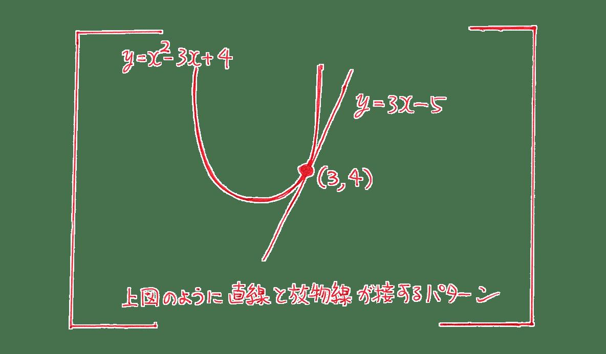 高校数学Ⅰ 2次関数38 練習の答え 下の枠で囲まれたグラフの部分のみ