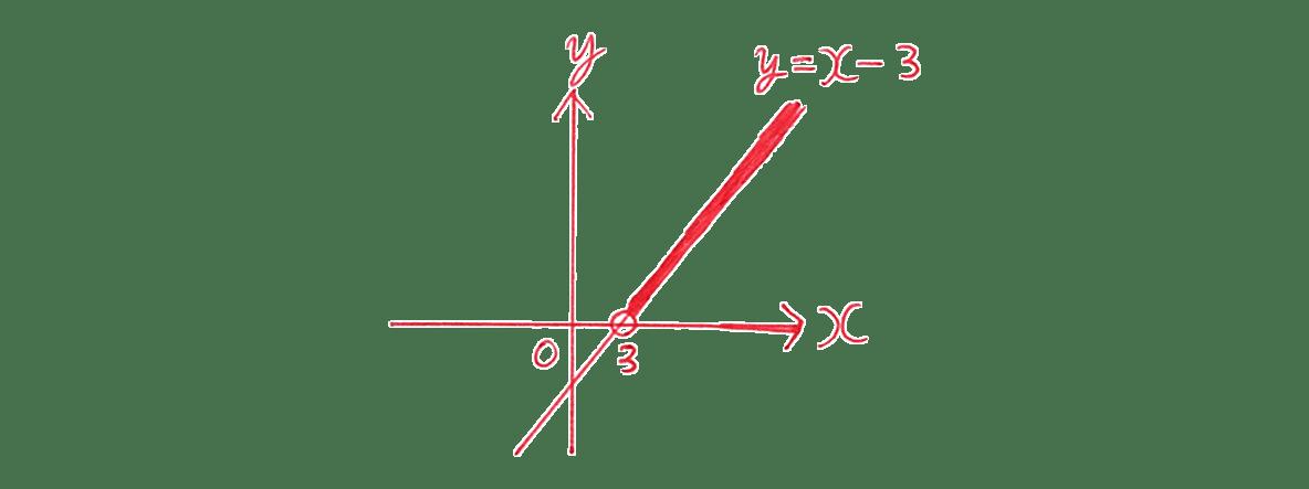 高校数学Ⅰ 2次関数39 例題(1)の答えのグラフ