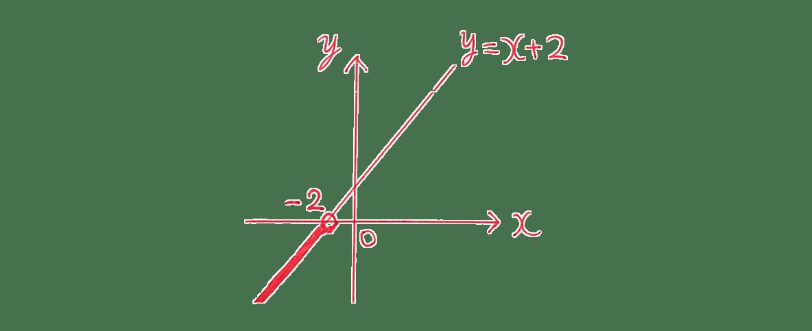 高校数学Ⅰ 2次関数39 例題(2)の答えのグラフ