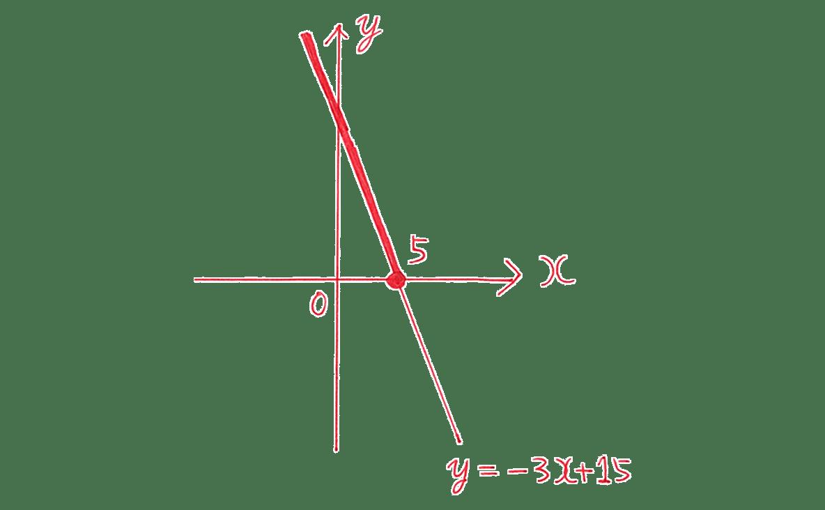 高校数学Ⅰ 2次関数39 練習(2)の答えのグラフ