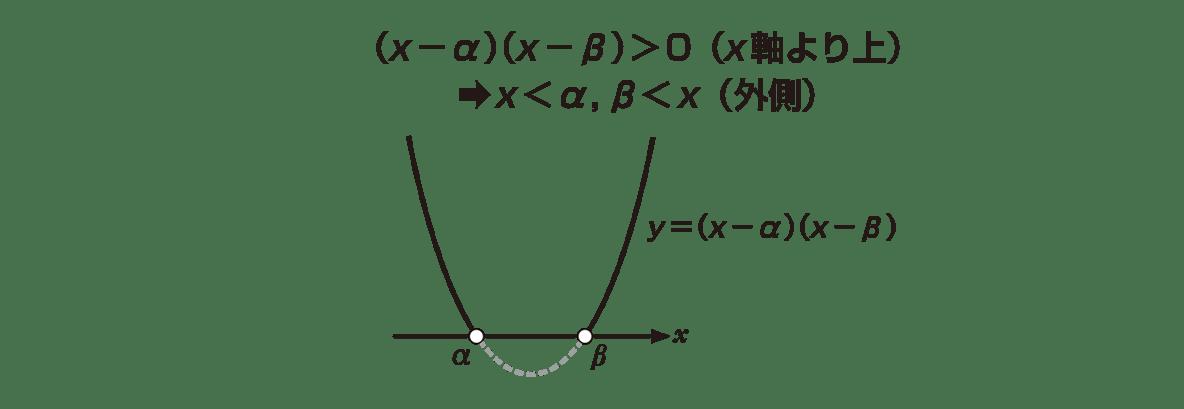 高校数学Ⅰ 2次関数40 ポイントの左図 上2行のテキストも入れる