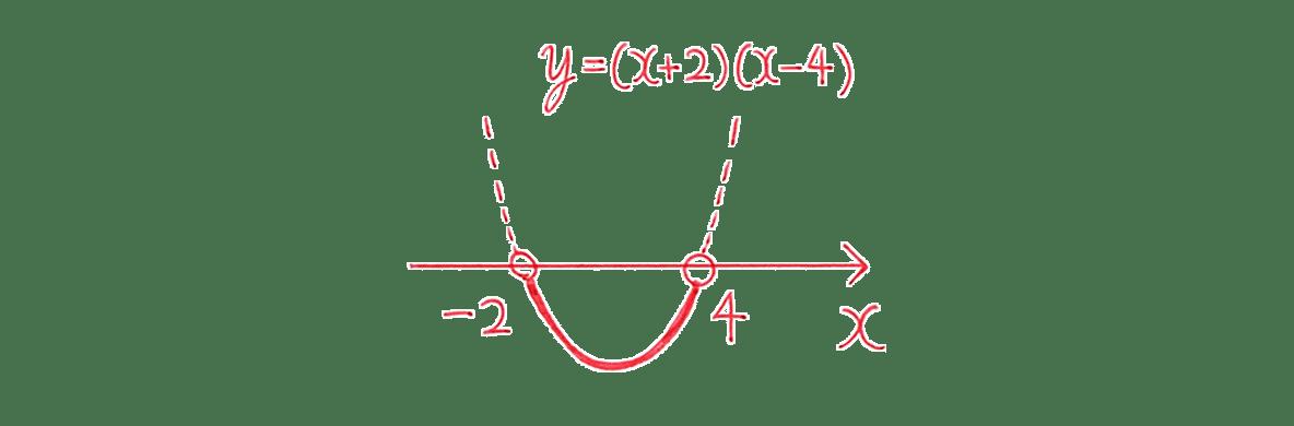 高校数学Ⅰ 2次関数40 例題(2)の答えのグラフ