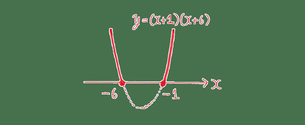 高校数学Ⅰ 2次関数40 練習(1)の答えのグラフ