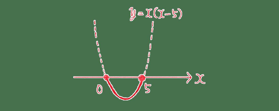 高校数学Ⅰ 2次関数40 練習(2)の答えのグラフ
