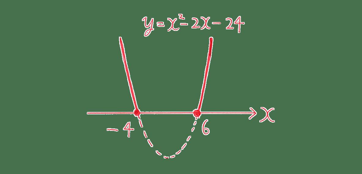 高校数学Ⅰ 2次関数41 練習(1)の答えのグラフ