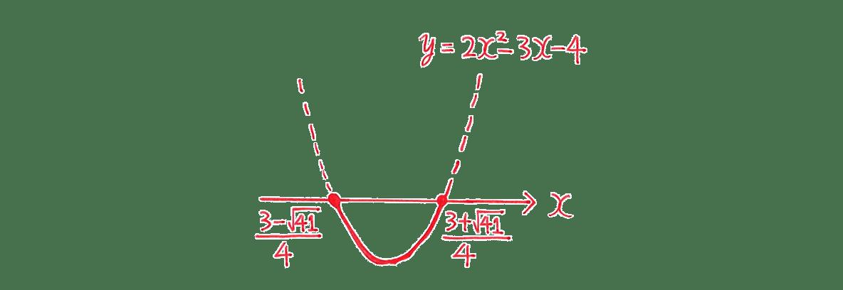 高校数学Ⅰ 2次関数42 練習(1)の答えのグラフ