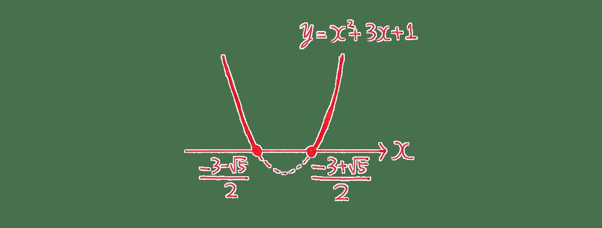 高校数学Ⅰ 2次関数42 練習(2)の答えのグラフ