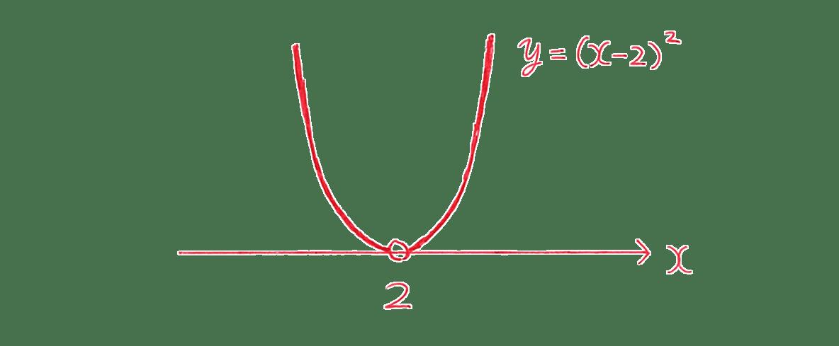 高校数学Ⅰ 2次関数44 例題の答えのグラフ