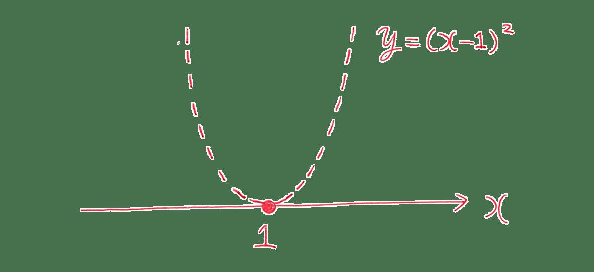 高校数学Ⅰ 2次関数44 練習の答えのグラフ