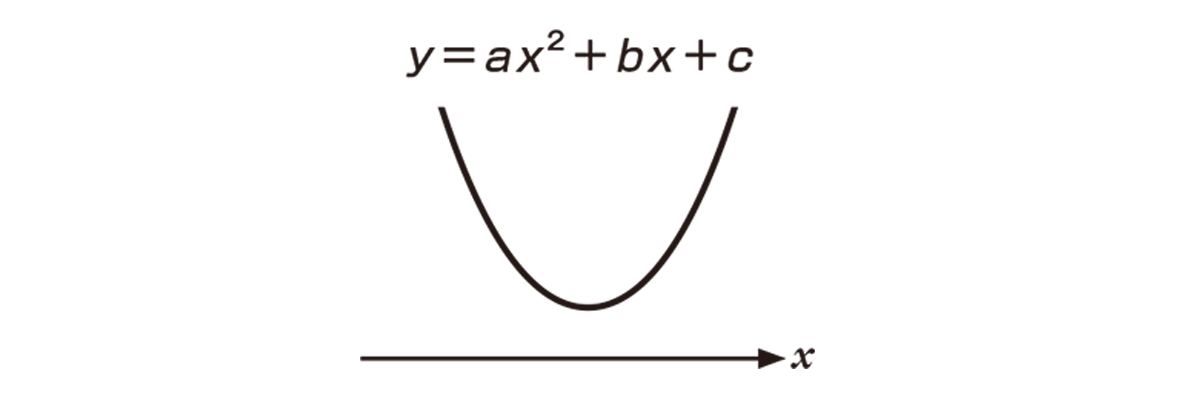 高校数学Ⅰ 2次関数45 ポイント 図のみ