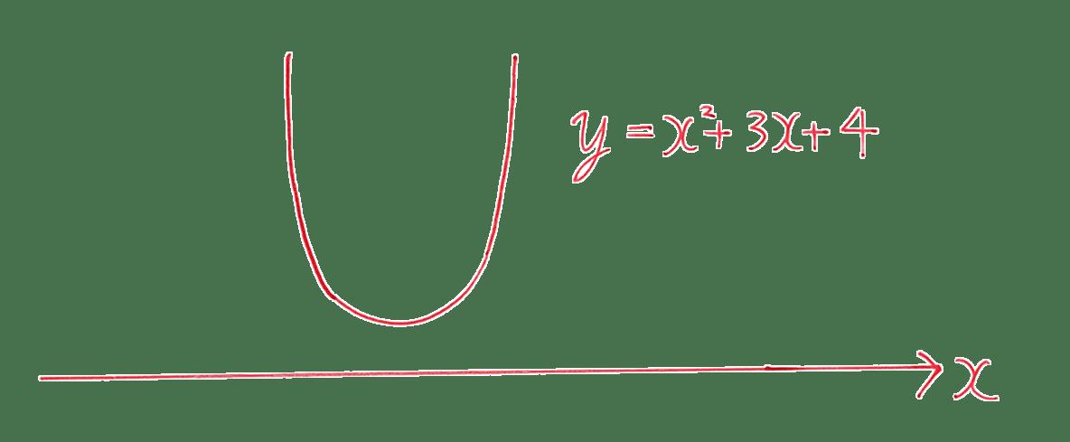 高校数学Ⅰ 2次関数45 練習の答えのグラフ