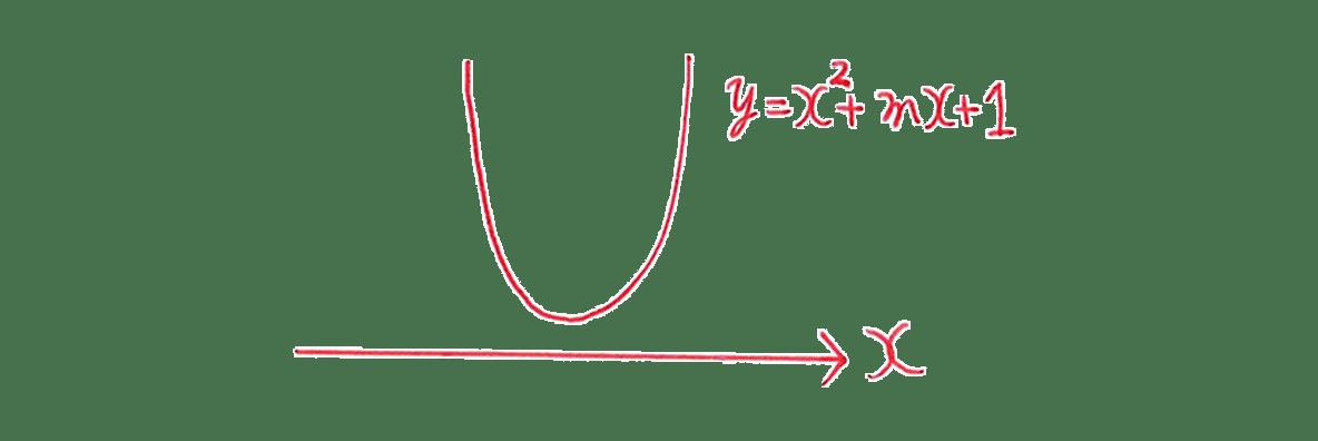 高校数学Ⅰ 2次関数46 例題の答え 放物線とx軸のグラフ
