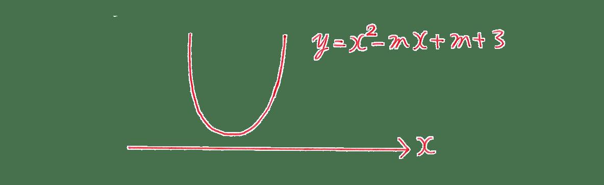 高校数学Ⅰ 2次関数46 練習の答えのグラフ