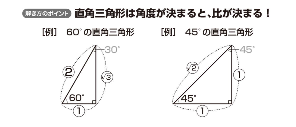 高校数学Ⅰ 三角比1 ポイント