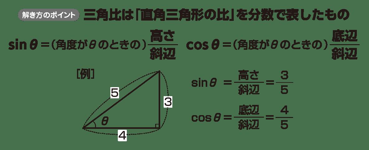 高校数学Ⅰ 三角比3 ポイント