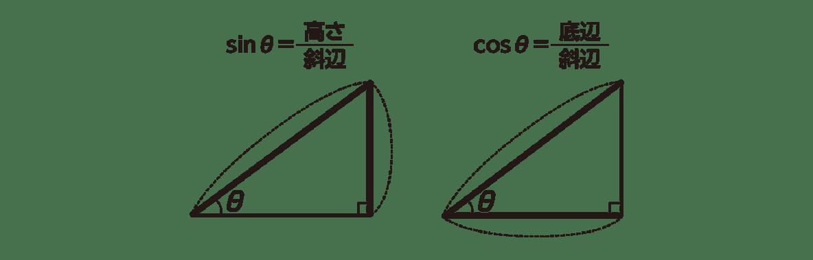 高校数学Ⅰ 三角比3 右下ヒントの囲みの直角三角形の図2つ