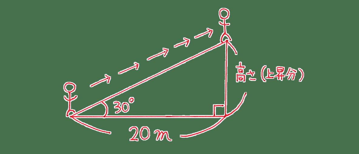 高校数学Ⅰ 三角比7 例題の答え エスカレーターの図