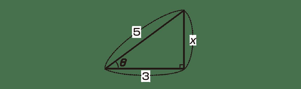 高校数学Ⅰ 三角比8 ポイント 図のみ