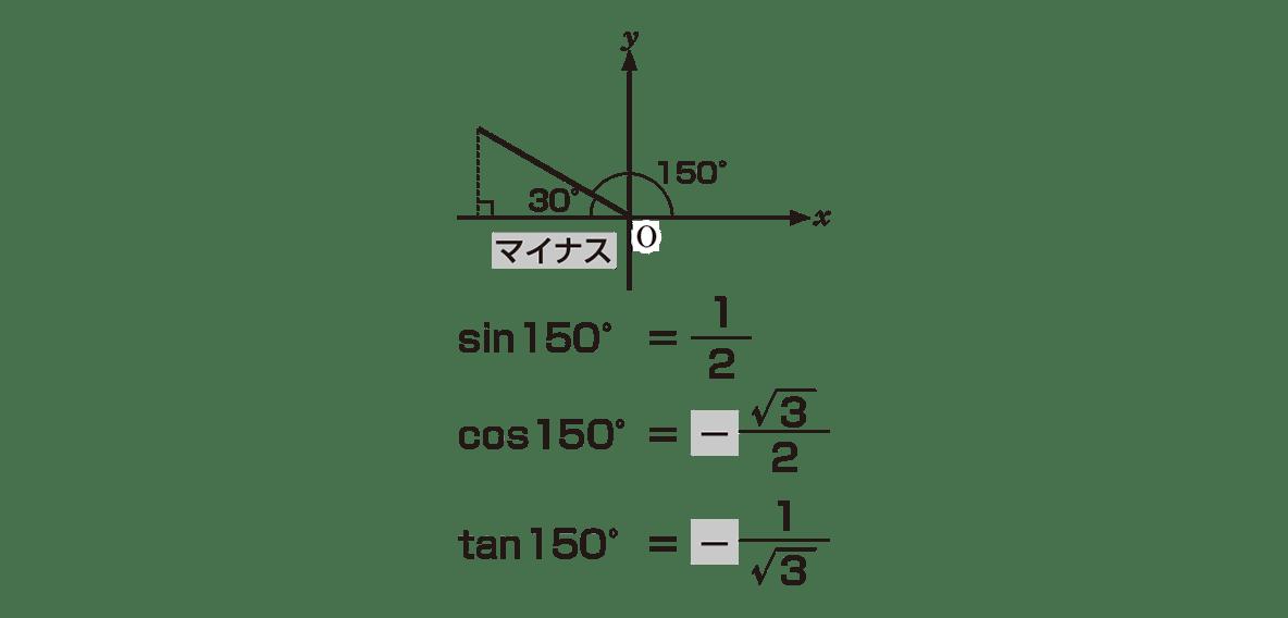 高校数学Ⅰ 三角比12 ポイント 右の直角三角形とその下のテキスト