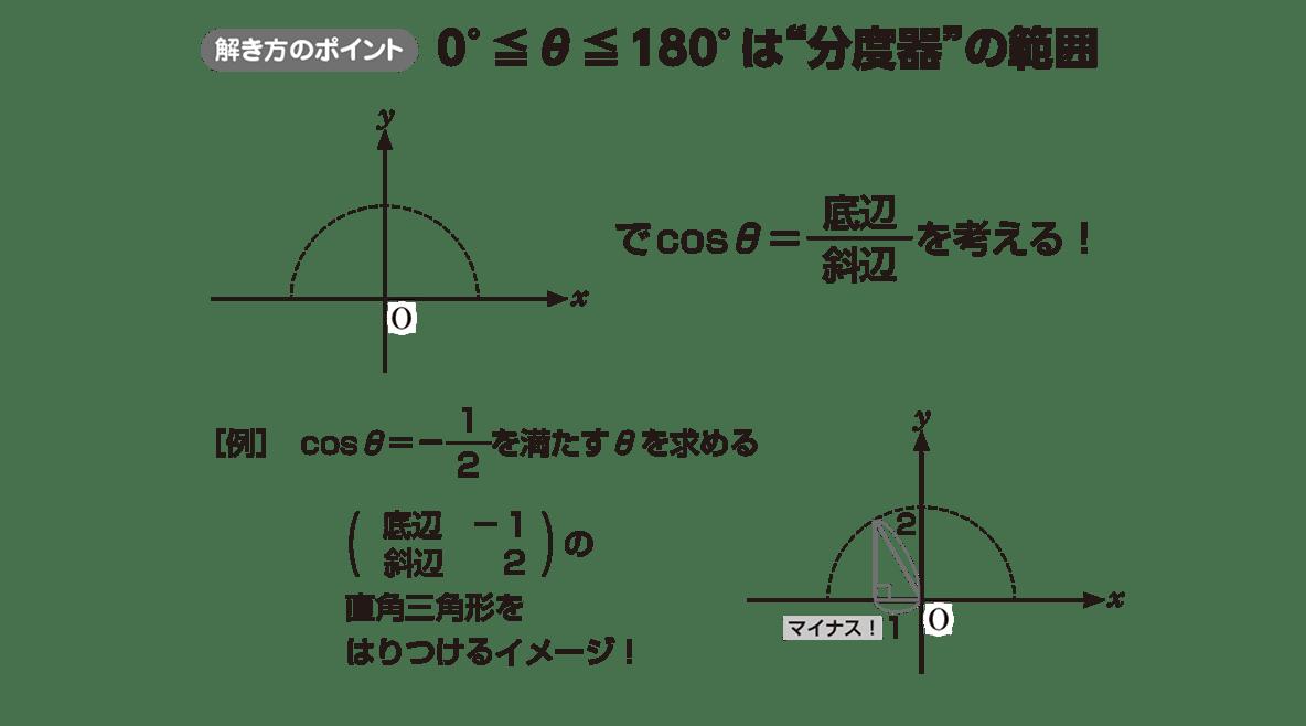 高校数学Ⅰ 三角比15 ポイント