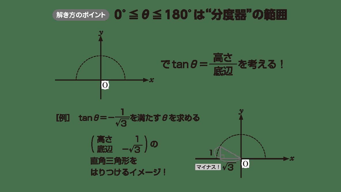 高校数学Ⅰ 三角比16 ポイント