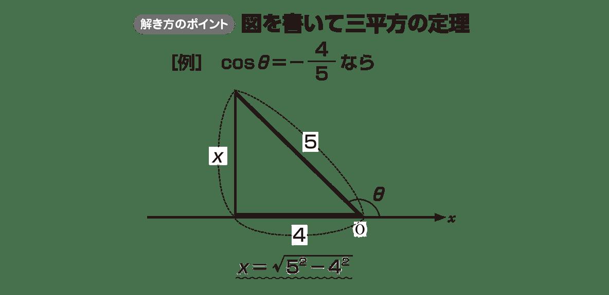高校数学Ⅰ 三角比17 ポイント