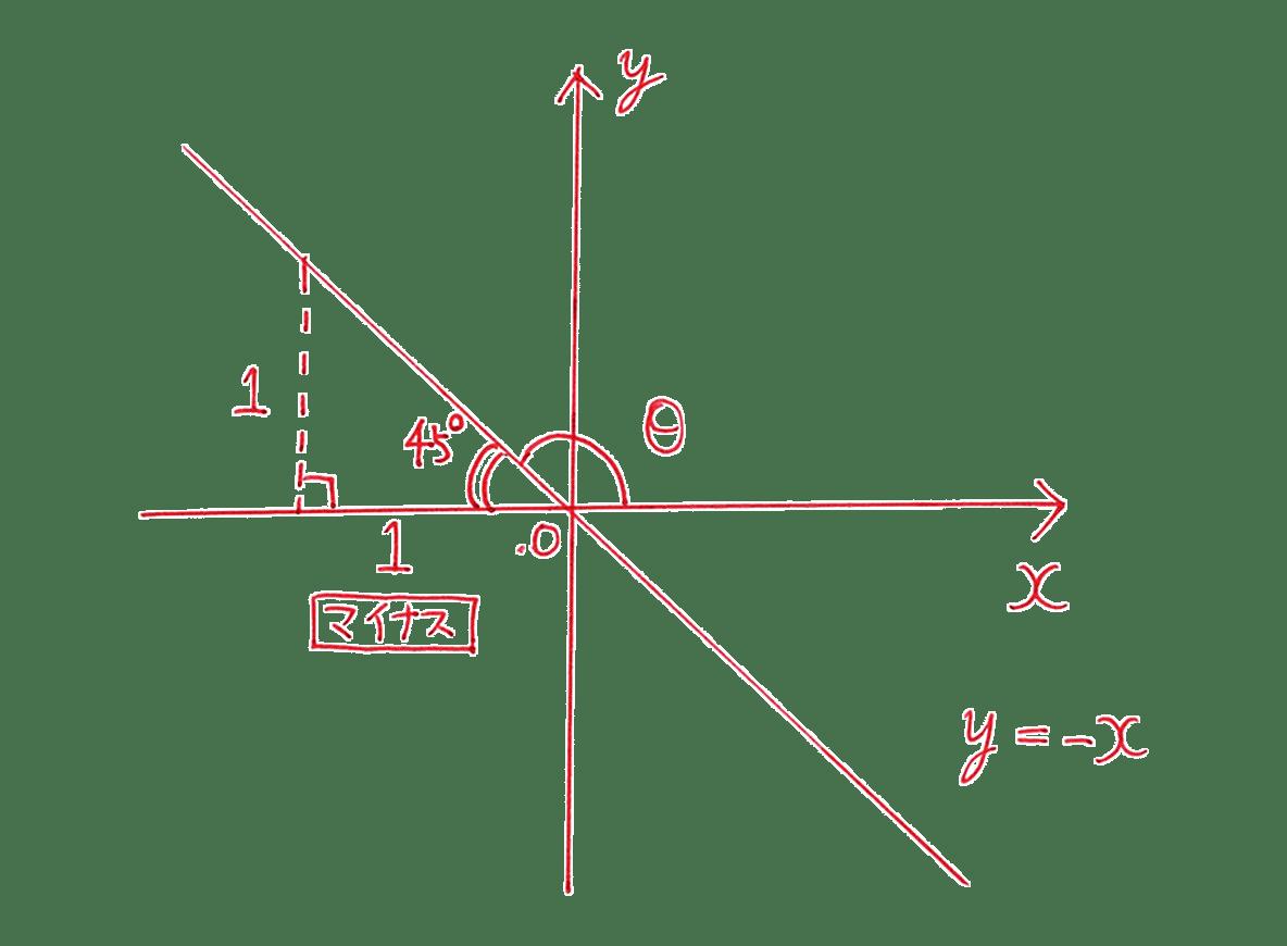 高校数学Ⅰ 三角比19 練習の答え 直線のグラフ